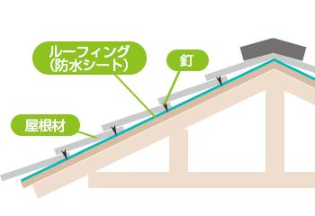 屋根部分説明図